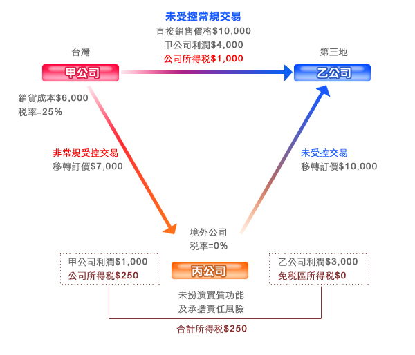 移轉訂價 Transfer Pricing