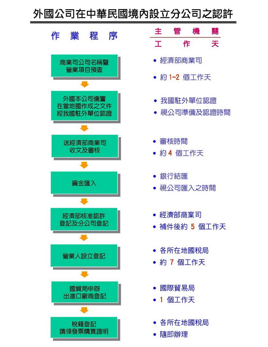外國公司在中華民國境內設立分公司之認許
