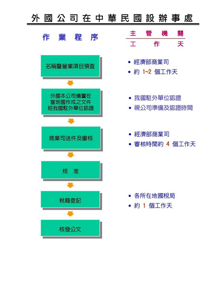 外國公司在中華民國設立辦事處